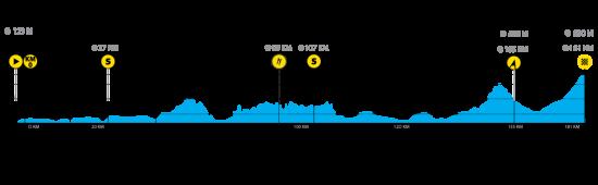 3. ETAPPE: Slik blir den tredje etappen av årets Tour of Norway.